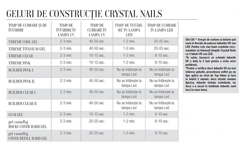 Geluri de construtie Crystal Nails